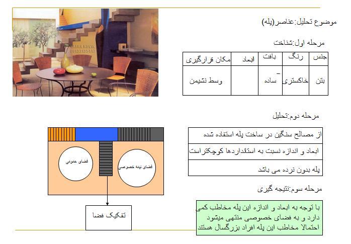 دانلود پاورپوینت تحلیل عناصر(پله)